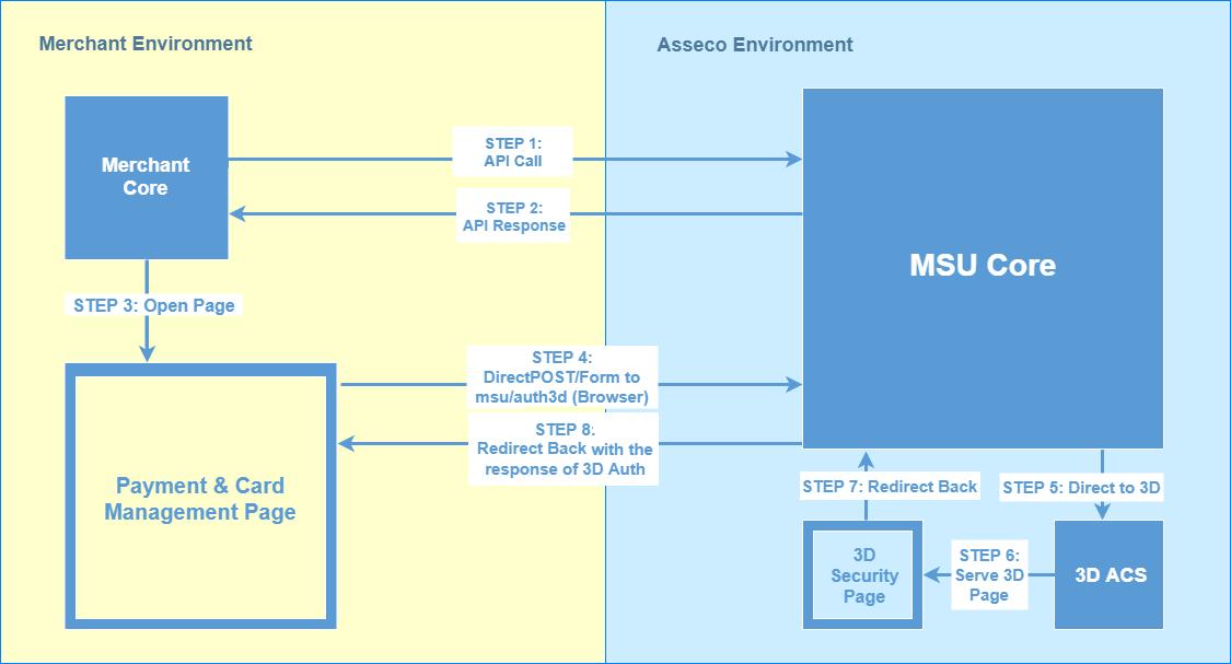 MSU - API v2 Documentation